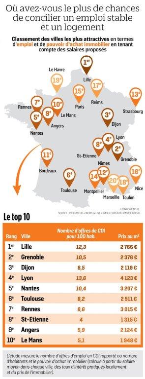 Lille bat tous les records de « meilleure ville » !